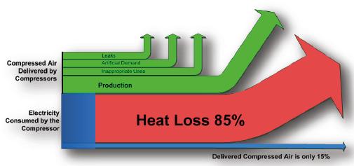 Poupanças de energia – ar comprimido