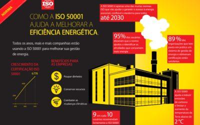 Avaliação Energética ISO 50001